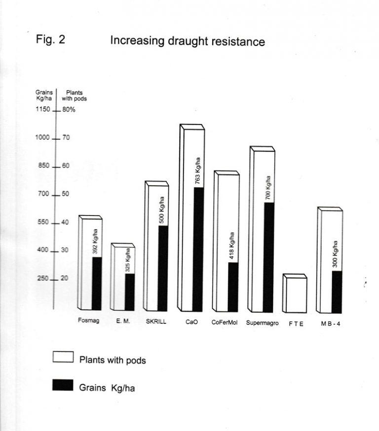 Increasing-draught-resistance