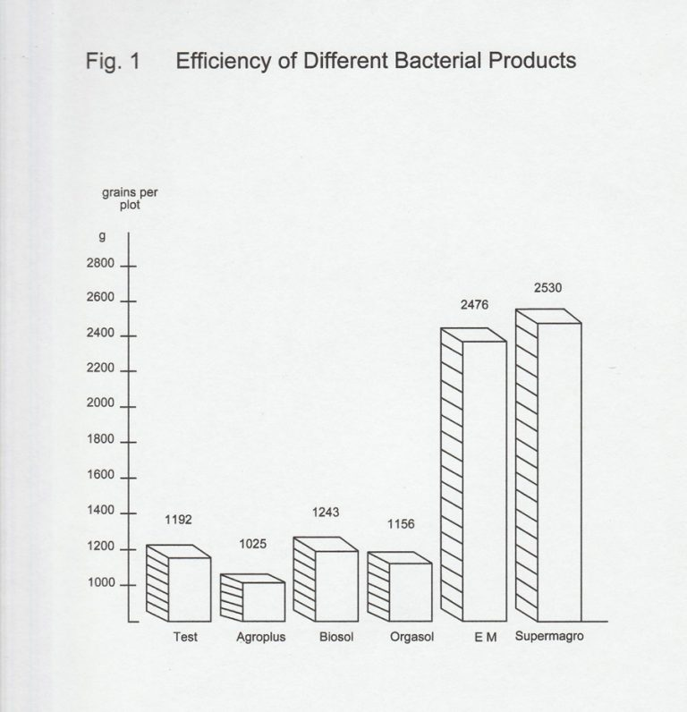 efficiency-of-different-bacterial-product